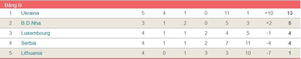 soi keo Lithuania vs Bo Dao Nha 2