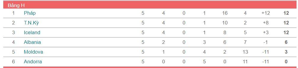 soi keo Phap vs Andorra 2